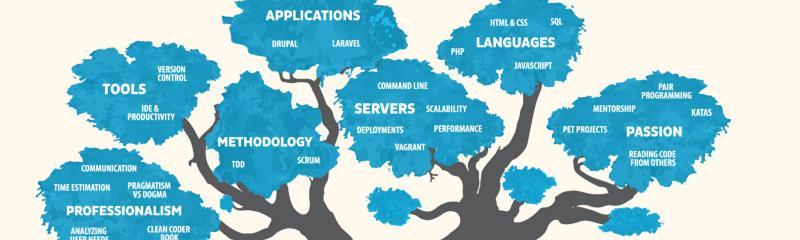 web 技能树