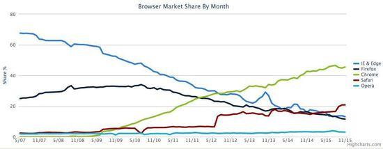 2007-2015 年浏览器市场占有率变化