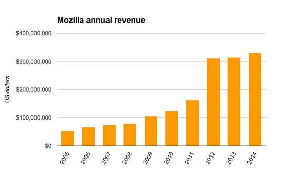 2005 -2014 年 Mozilla 收入变化图