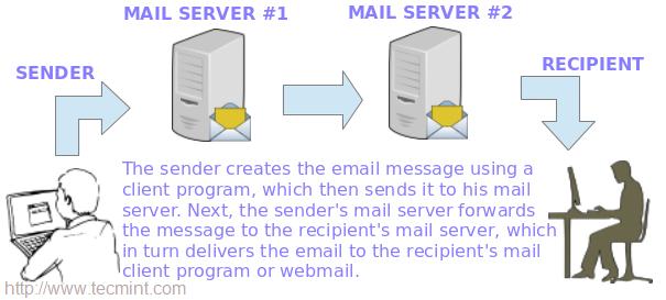 电子邮件如何工作