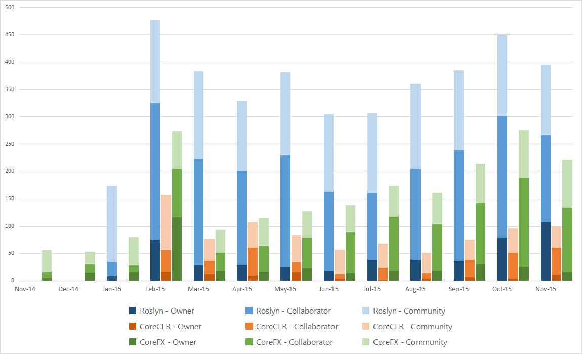 Issues Per Month - By Submitter (Owner, Collaborator or Community)