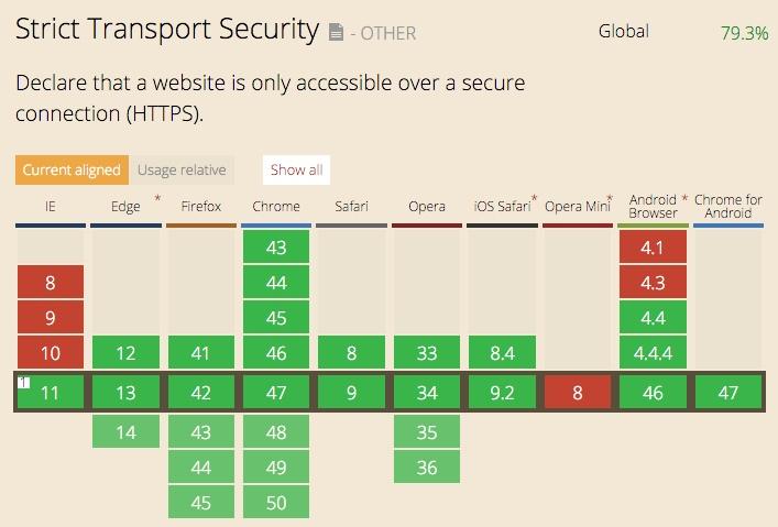 浏览器对 HSTS 的支持