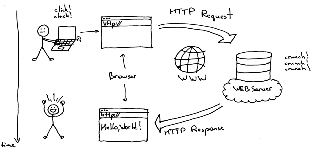 HTTP请求/响应