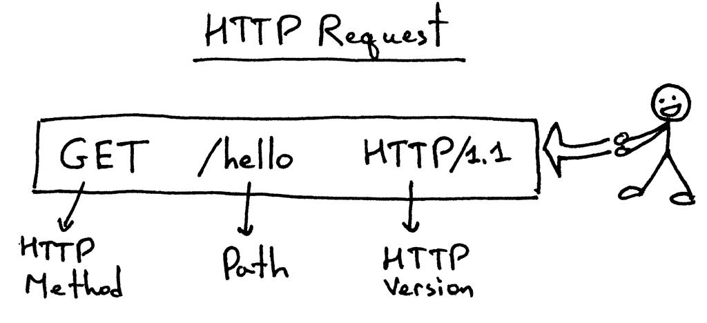 HTTP请求的基本结构