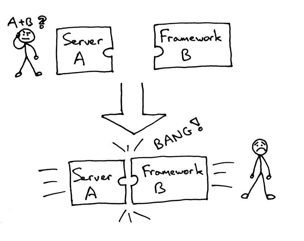 服务器与框架之间冲突