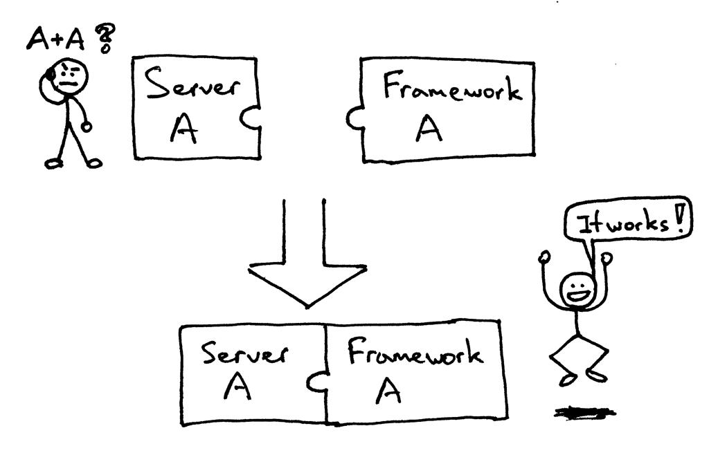 服务器与框架是否匹配