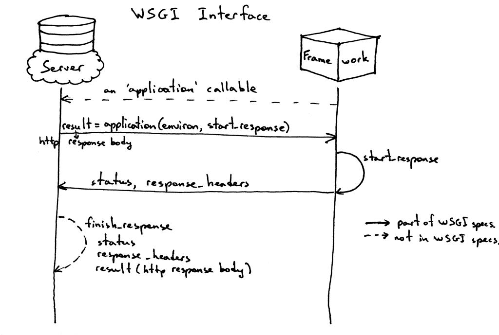 WSGI接口