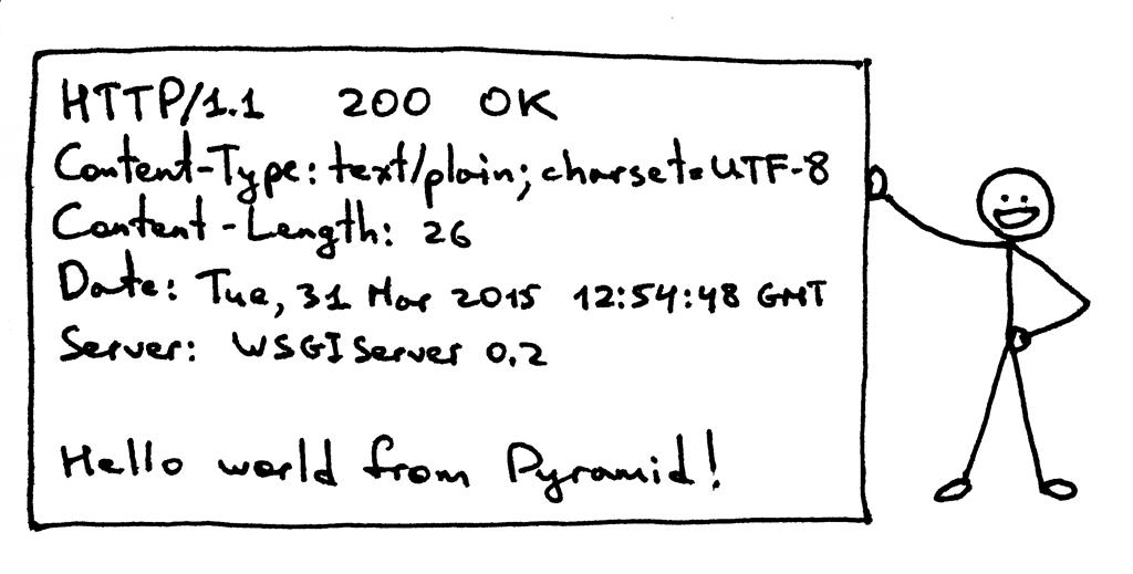 HTTP响应对象