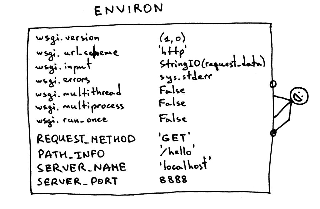 Environ字典的详细内容
