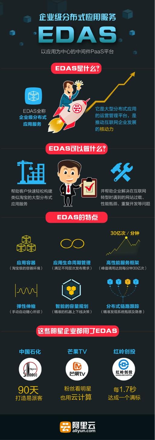 企业级分布式应用服务 EDAS