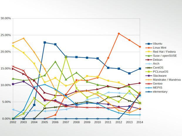 elementary, openSUSE, Fedora 将占据更可观的市场份额