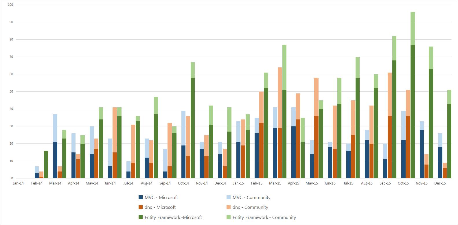 每月合并 PR 数 - 按提交者(微软或社区)