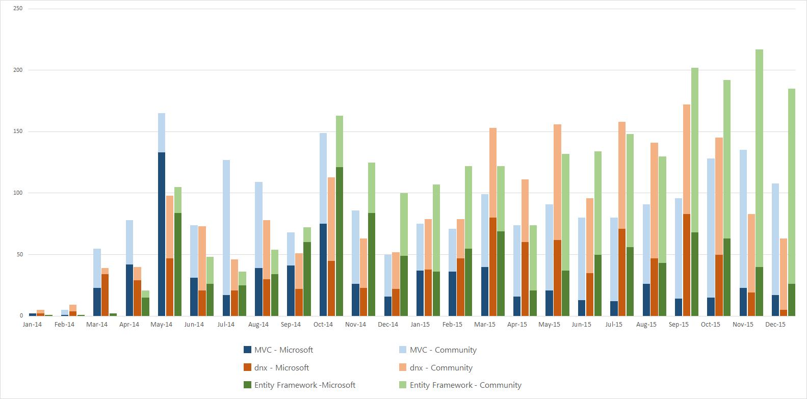 每月问题数 - 按提交者(微软或社区)