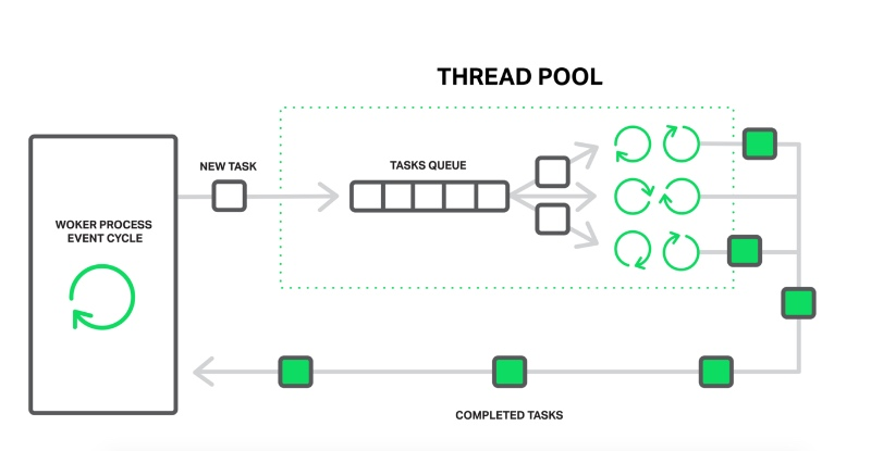 Thread pools help increase application performance by assigning a slow operation to a separate set of tasks