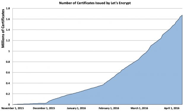 Number of certificates issued by Let's Encrypt project over time