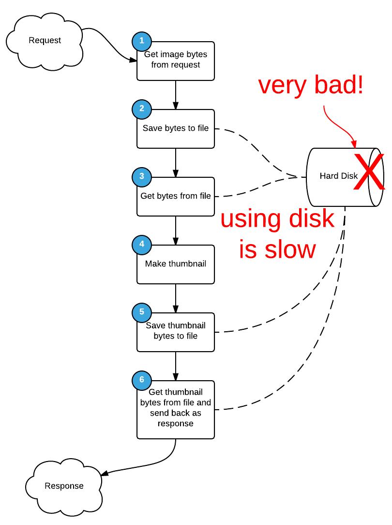 container-diagram-4