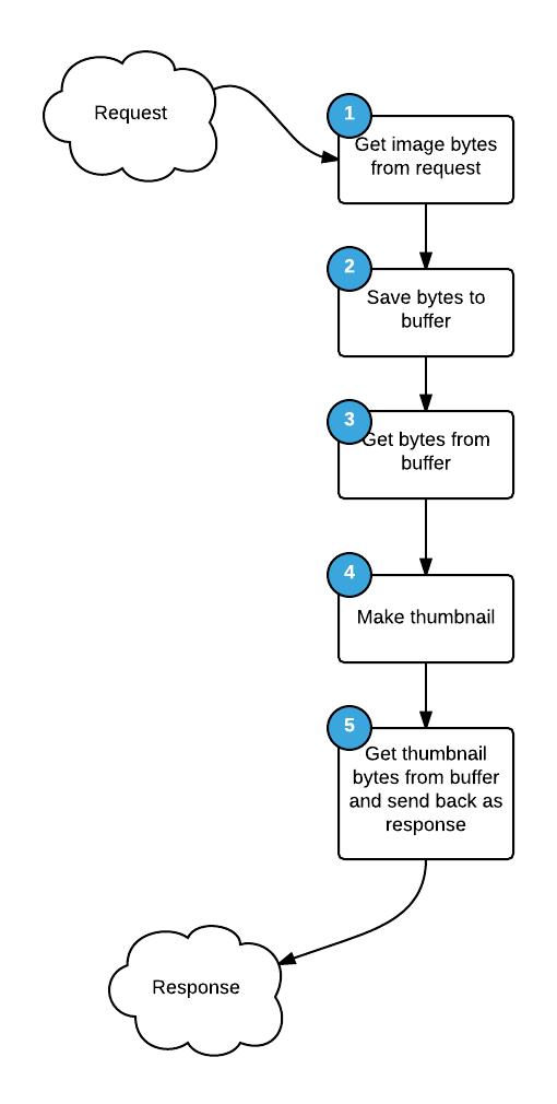 container-diagram-5