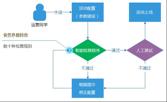 亿级Web系统的容错性建设实践 - 徐汉彬Hansion - 技术行者