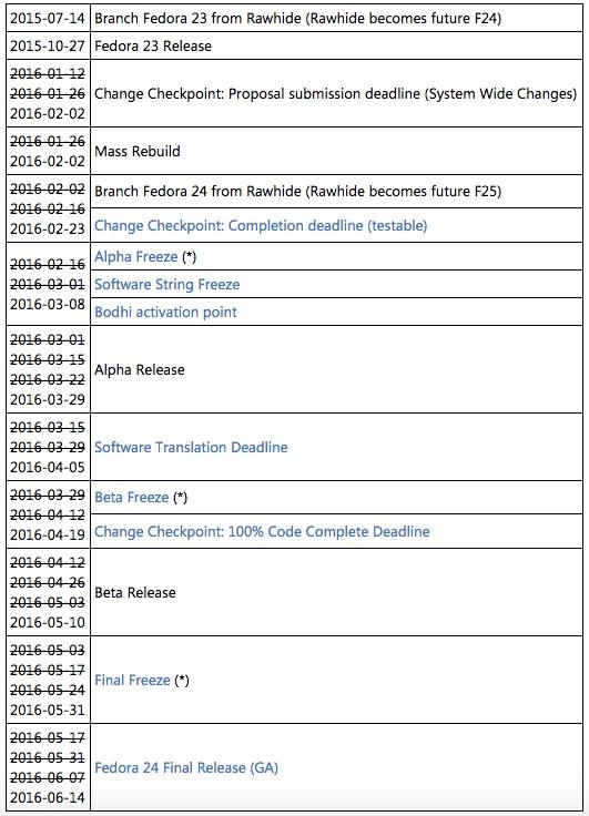 Fedora 24 发行计划,目前还没更新最新的延期信息