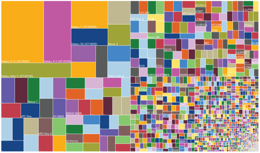 Android-fragmentation-devices