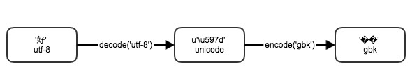 decode-encode
