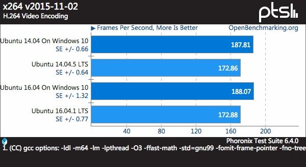 x264 测试:H264视频编码