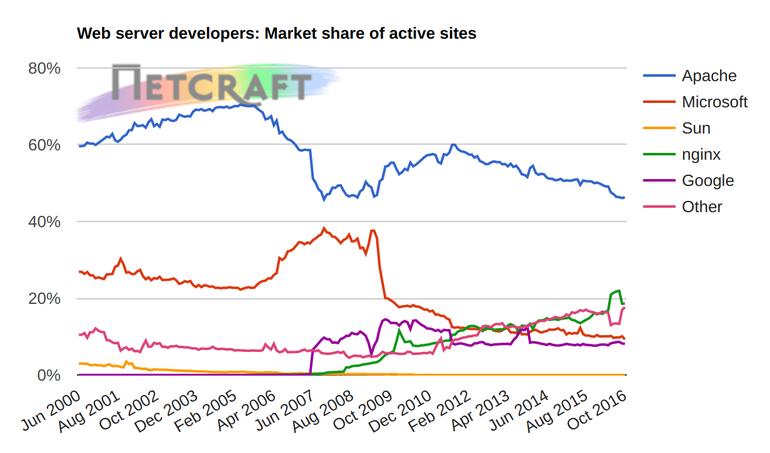 活跃网站的 web 服务器市场份额