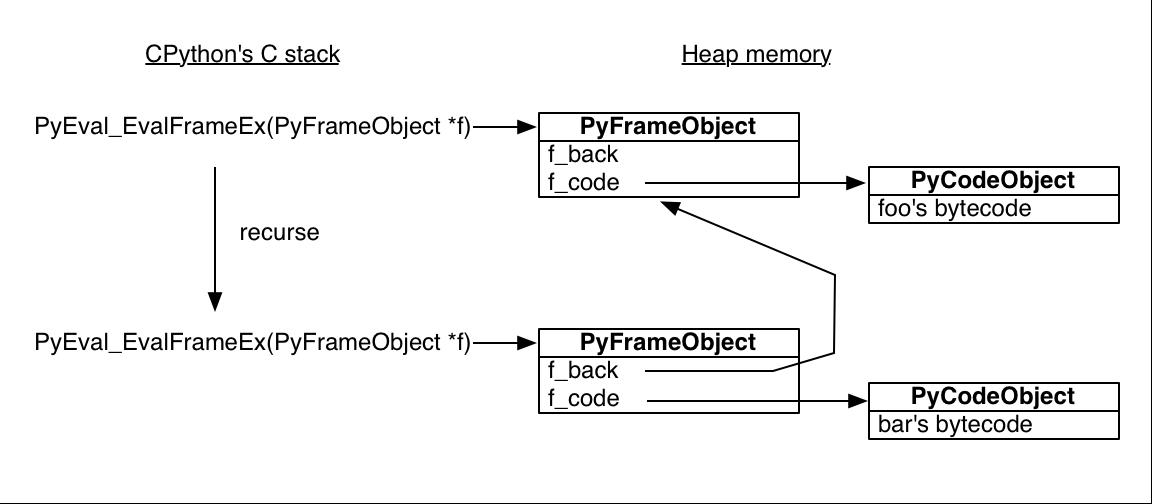 Figure 5.1 - Function Calls
