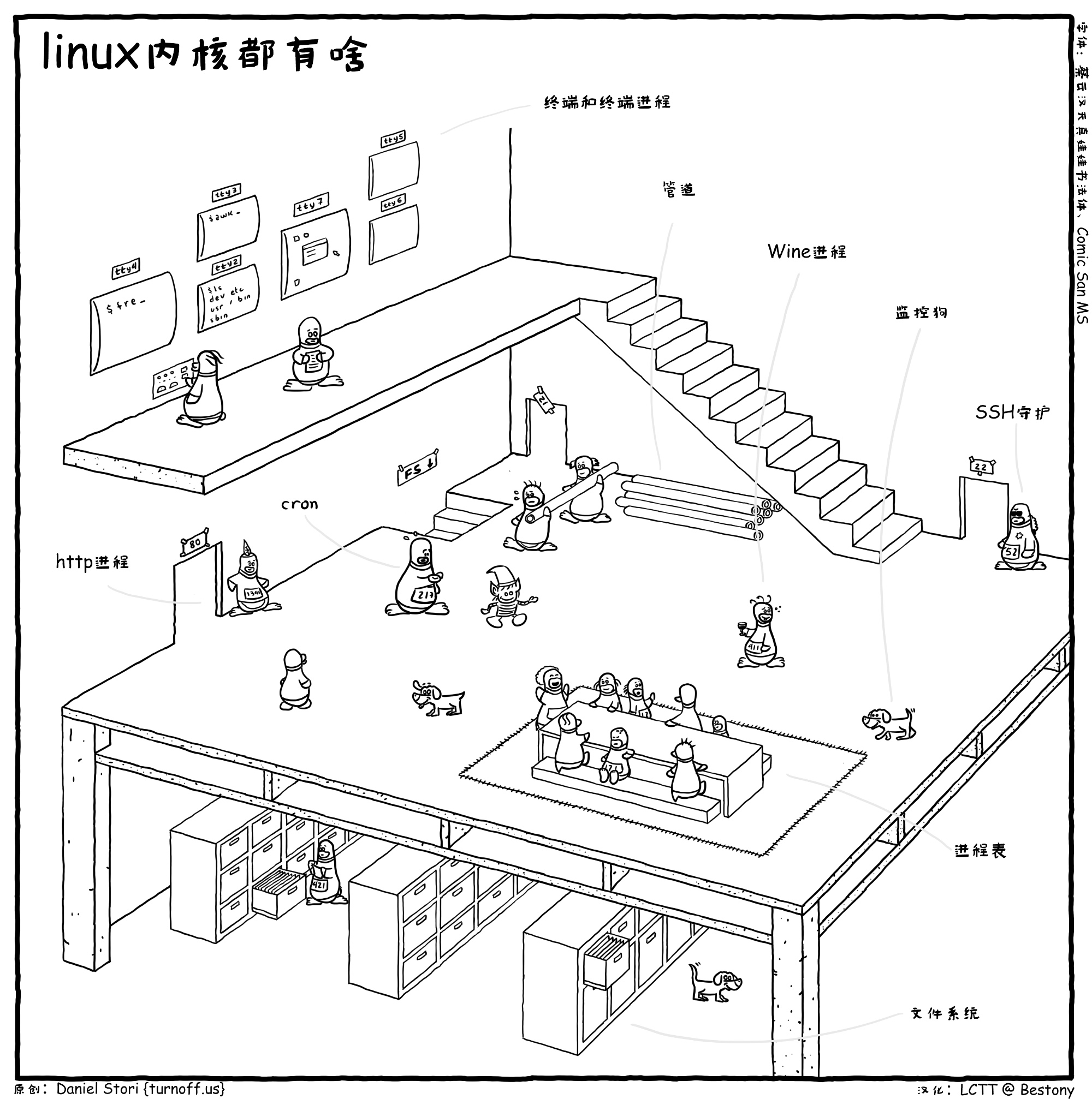 Linux 内核都有啥