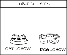 Cartoon Cat eating Cat Food and Dog eating Dog Food