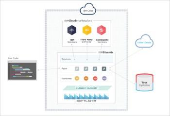 图2 IBM Bluemix体系结构