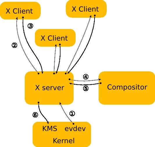 X 显示架构