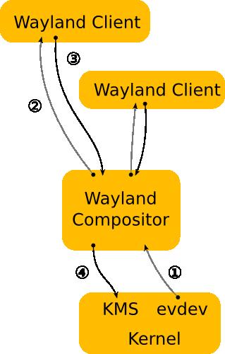 Wayland 显示架构