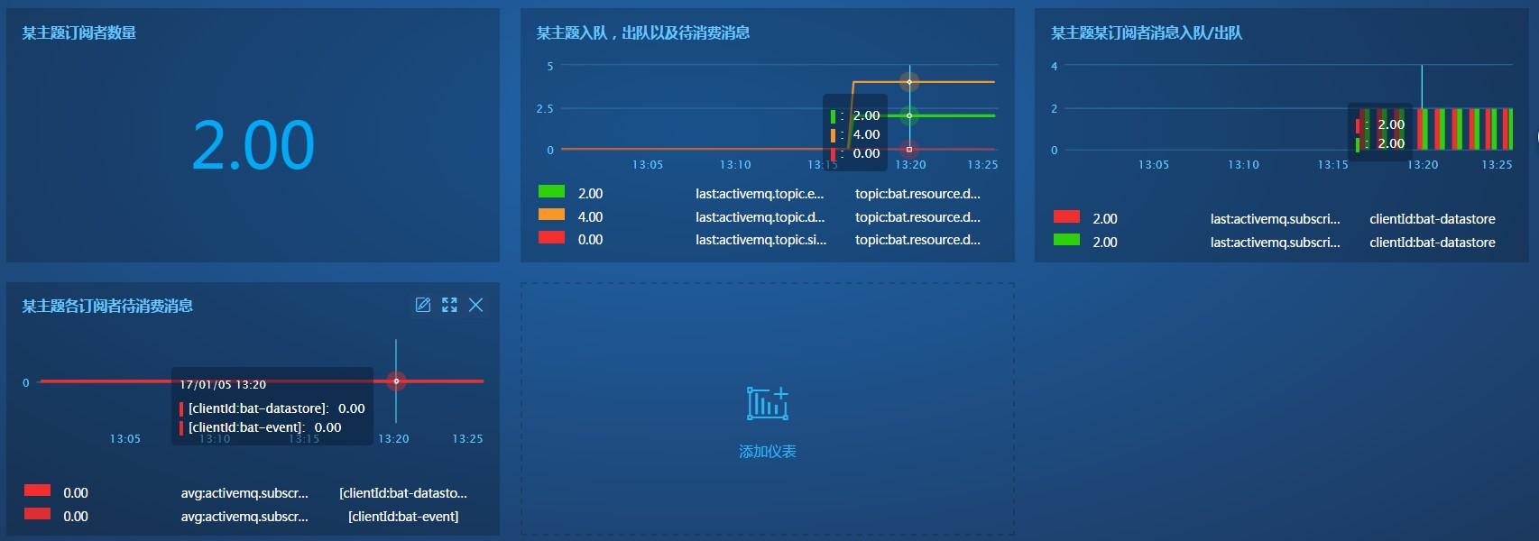 优云Monitor简单3步监控ActiveMQ|Linux 中国◇开源社区