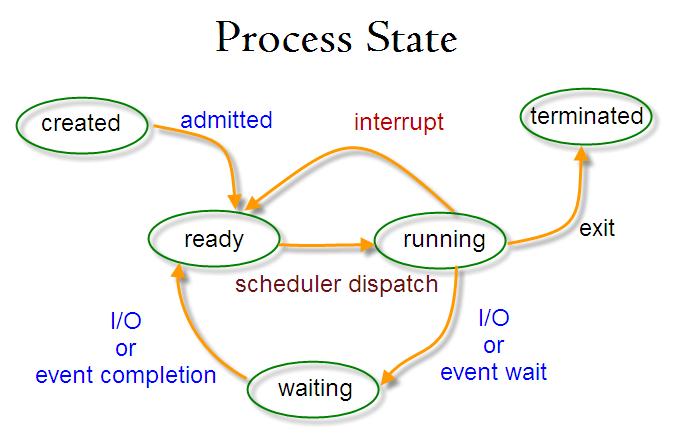 Linux 进程状态