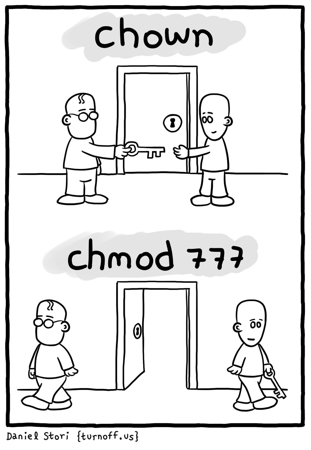 chown - chmod