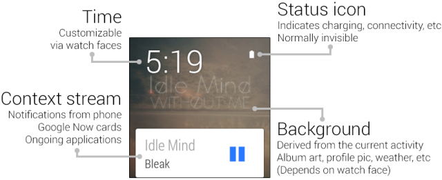 The typical Android Wear home screen.