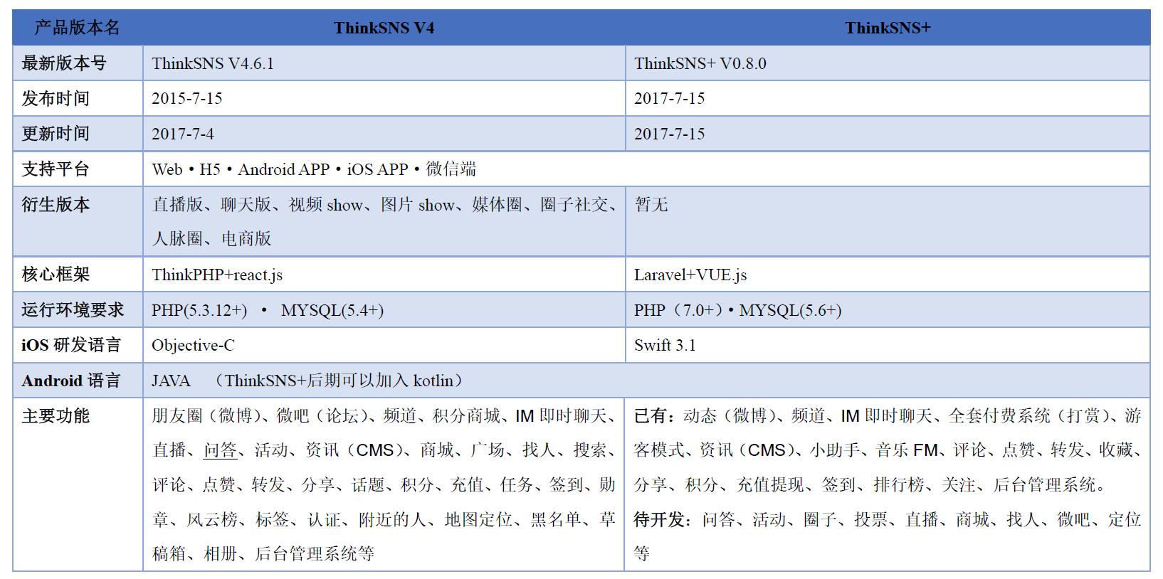 ThinkSNS V4与ThinkSNS+对比区别.png