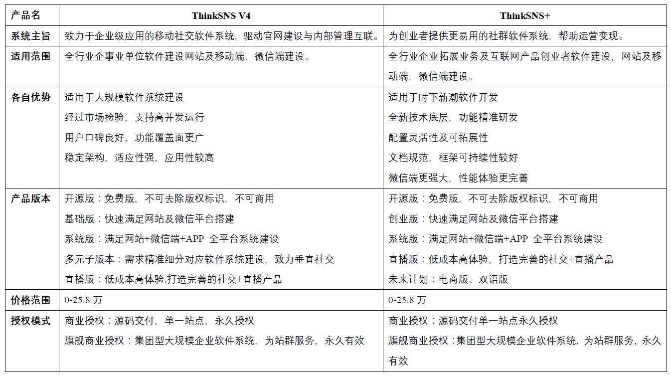 ThinkSNS V4与ThinkSNS+对比区别产品定位.png