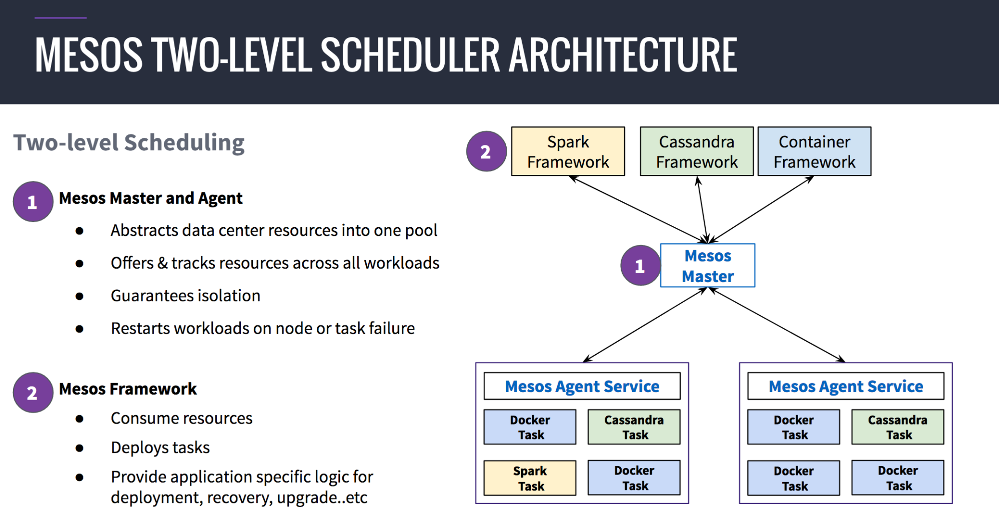 Mesos two-level scheduler