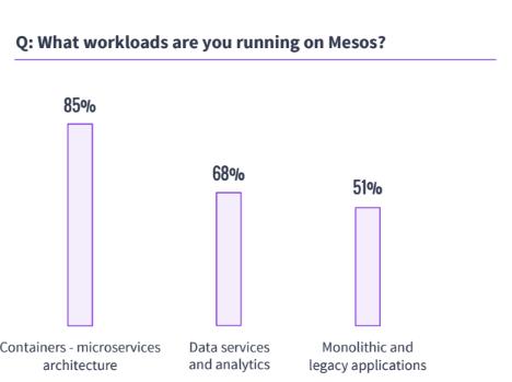 Mesos Workloads