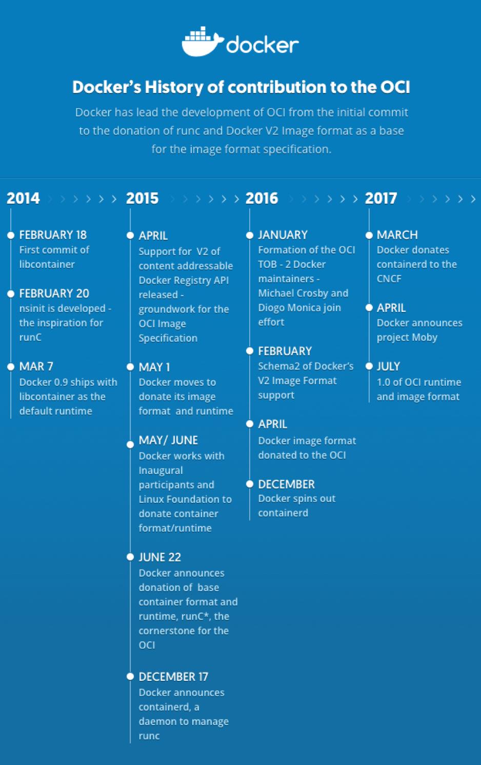 Docker 为 OCI 贡献的历史