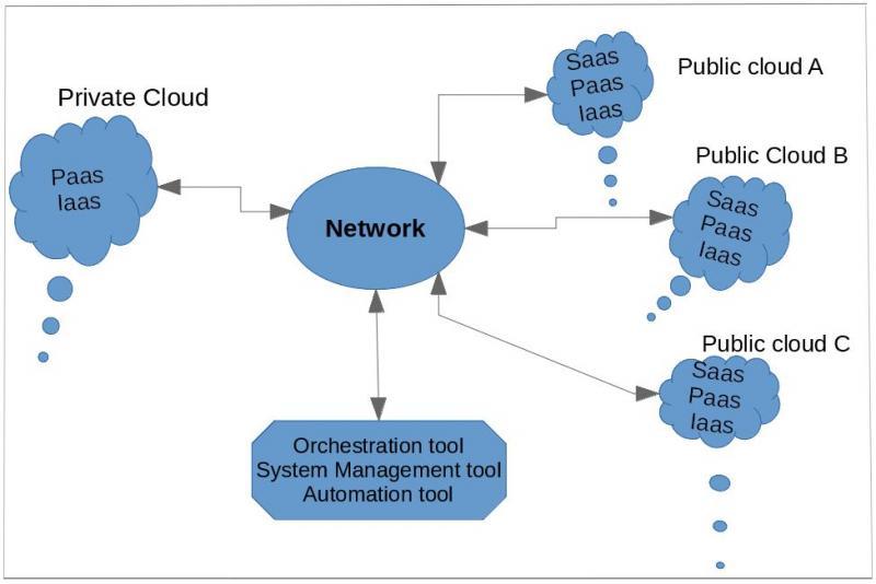 混合云模型图