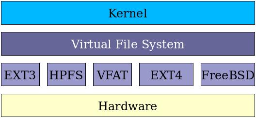 图片 1:Linux 两层文件系统软件实现。