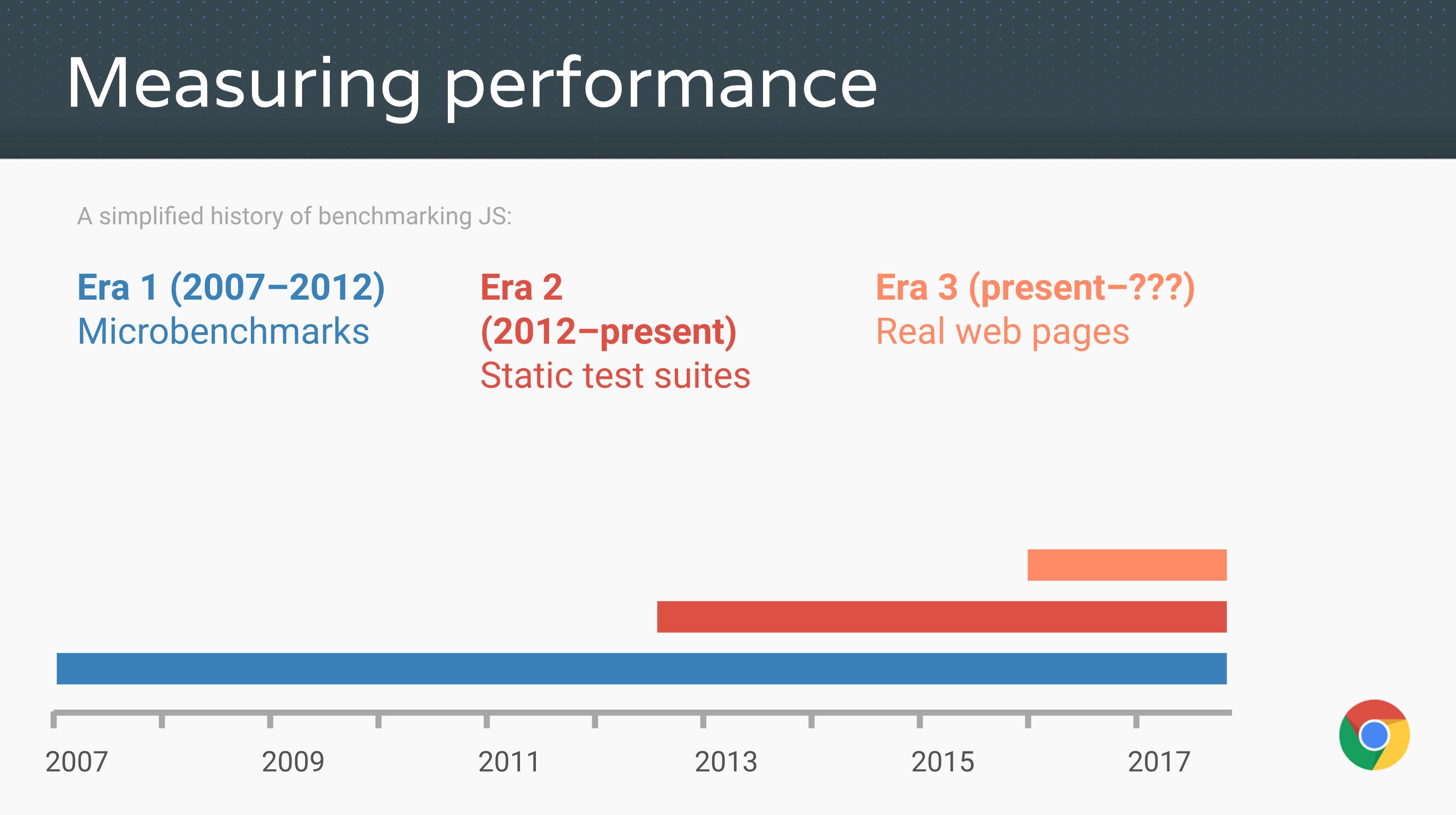 性能测试,JS 基准的简史