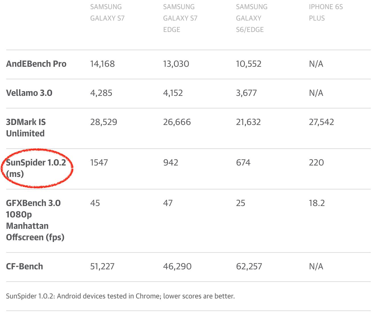Galaxy S7 和 S7 Edge 的评价:三星的高光表现