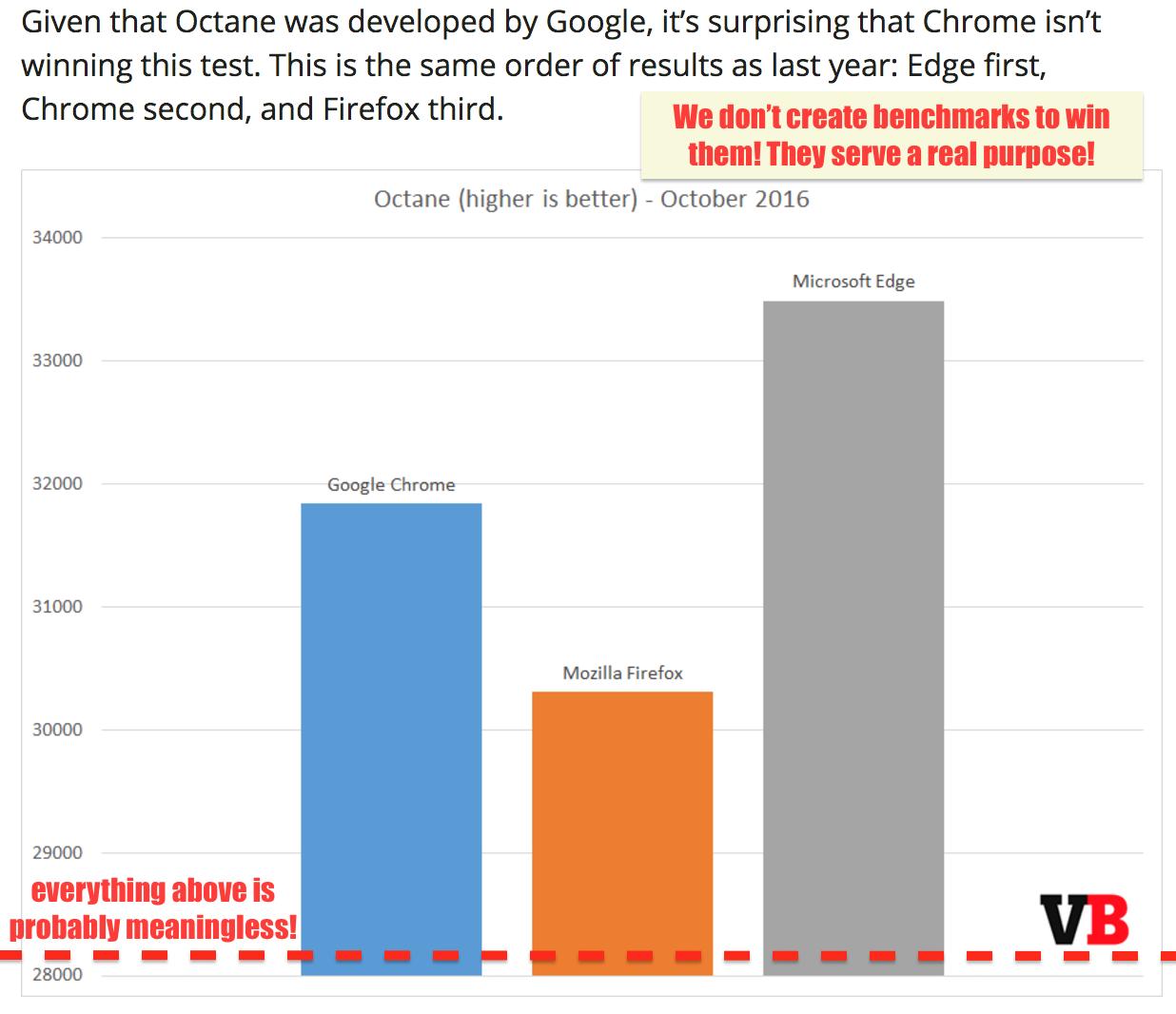 2016 年 10 月浏览器基准之战: Chrome、Firefox 和 Edge 的决战