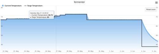 SIPA fermentation profile