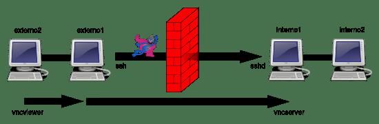 SSH Tunnels: Scenario 2