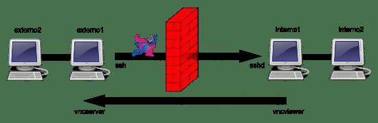 SSH Tunnels: Scenario 3